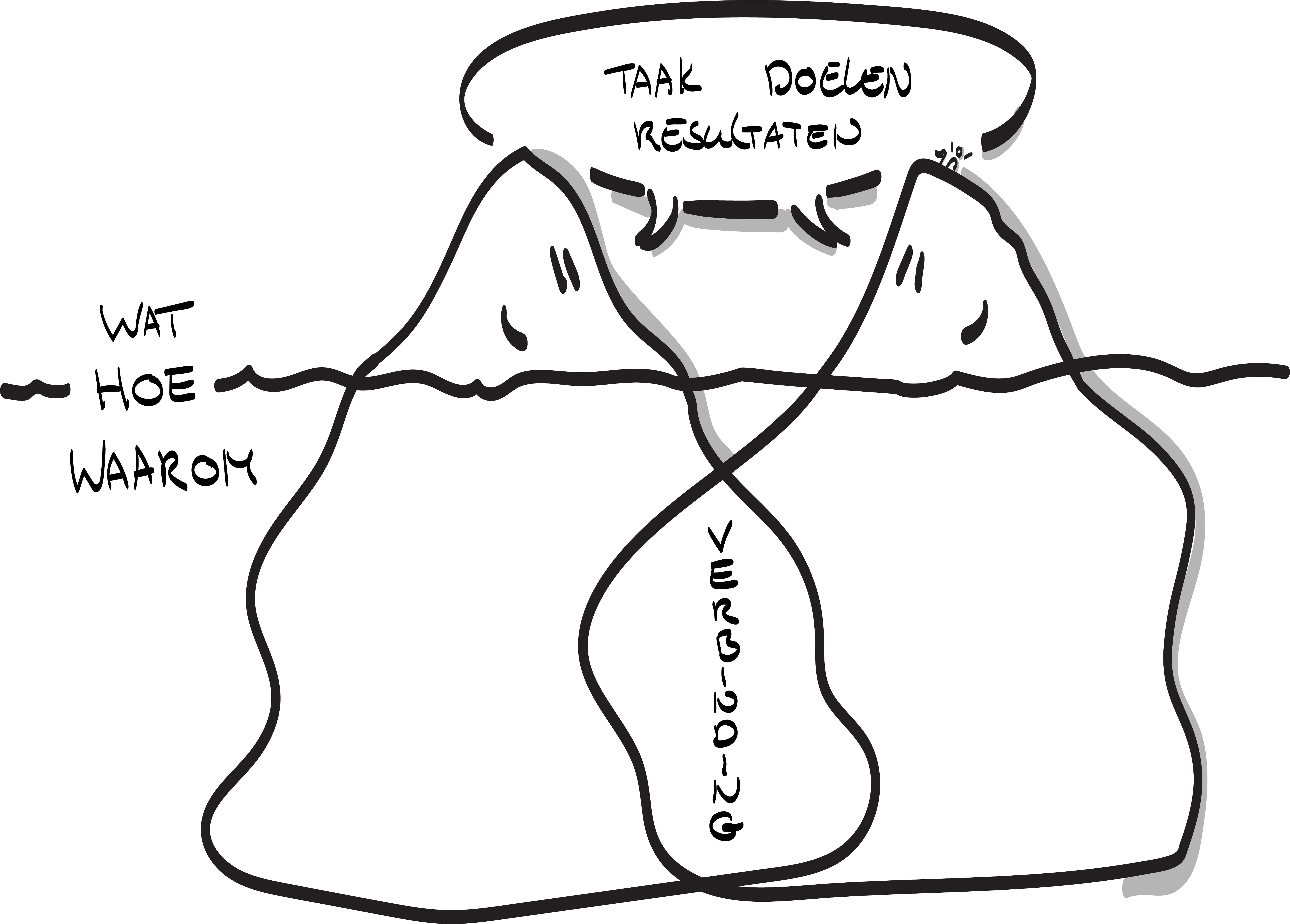 IJsbergen van verbinding